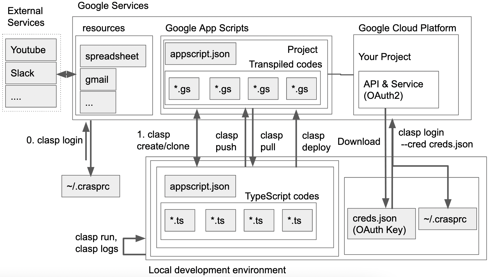 GAS, claspおよび関連するサービスの操作イメージ